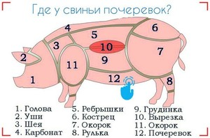 Как разрубить тушку свиньи